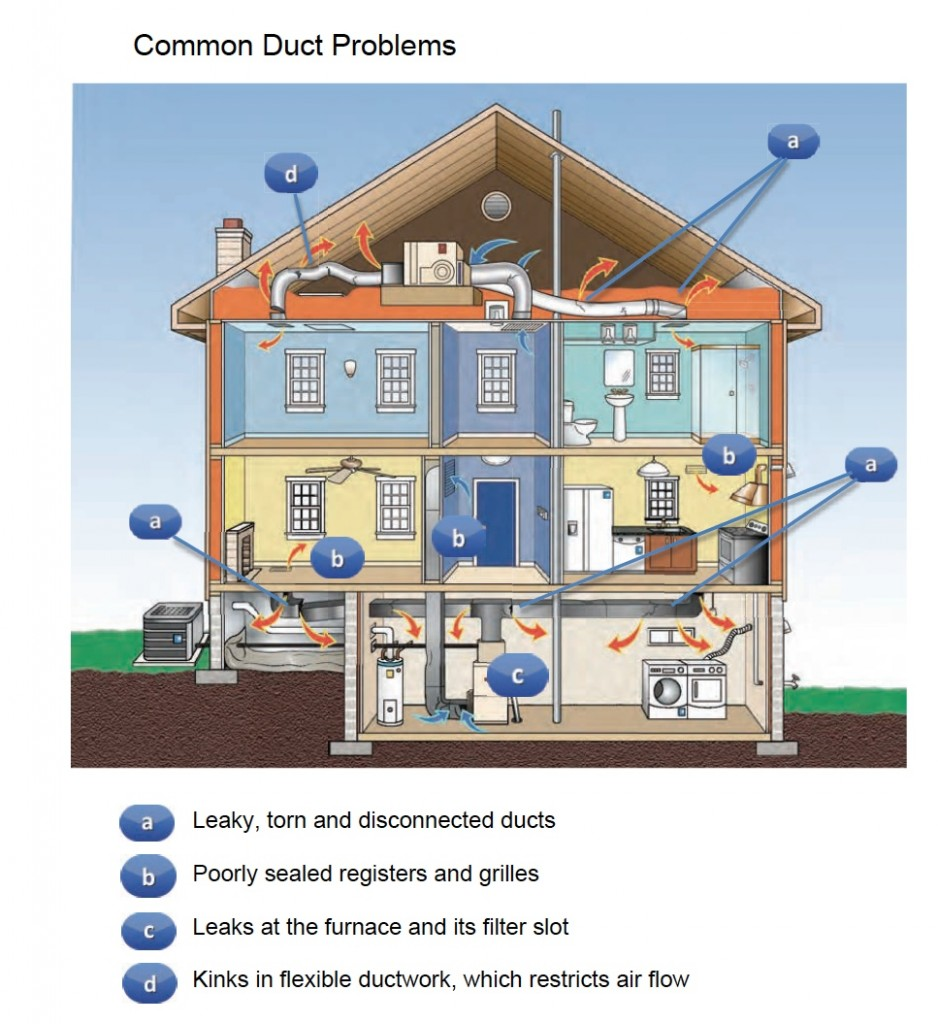 Ducts the internachi home energy book - Common central heating problems ...