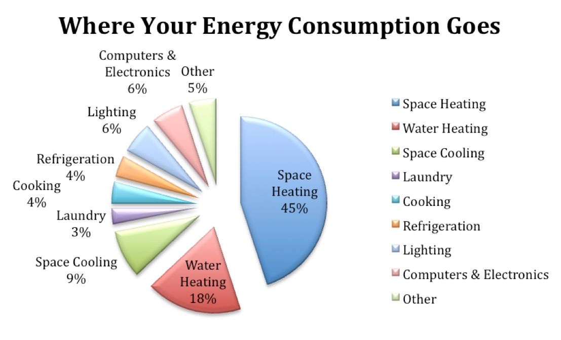 energy consumption We study energy use at each of our facilities and continue to look for ways to reduce energy consumption without compromising our standards for egg production.