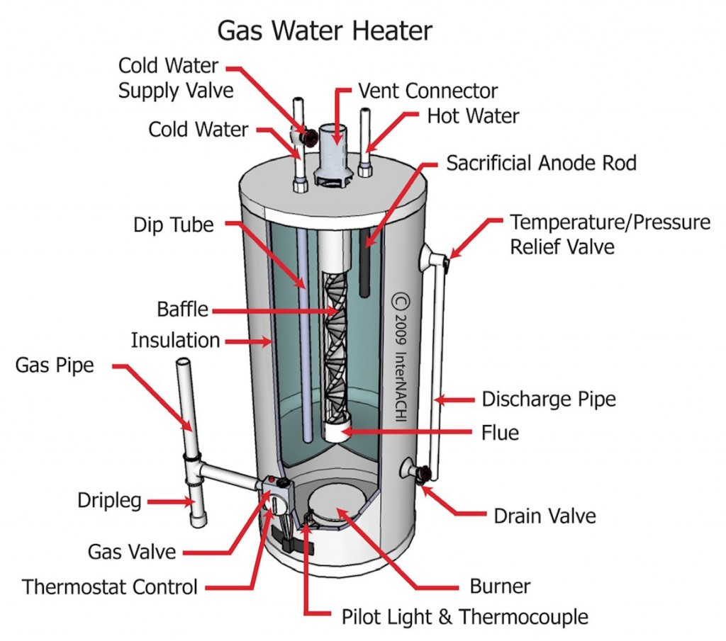 Keep Your Energy Bills Out Of Hot Water The Internachi