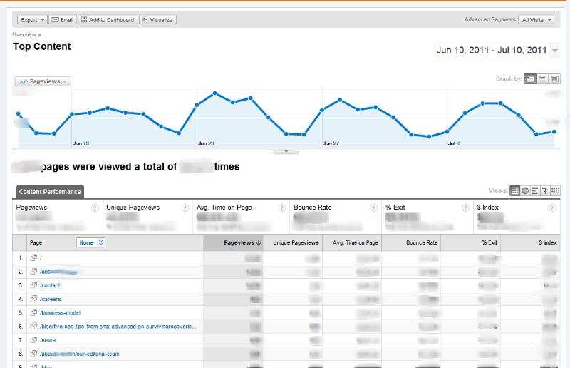 top-content-google-analytics